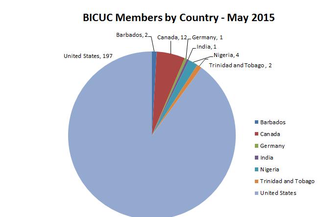 BICUC Members - May 2015