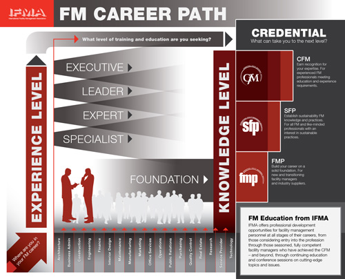 FM Career Path - Guide to furthering your career through education and training