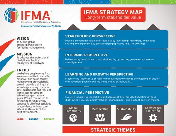 IFMA Strategy Map 2016